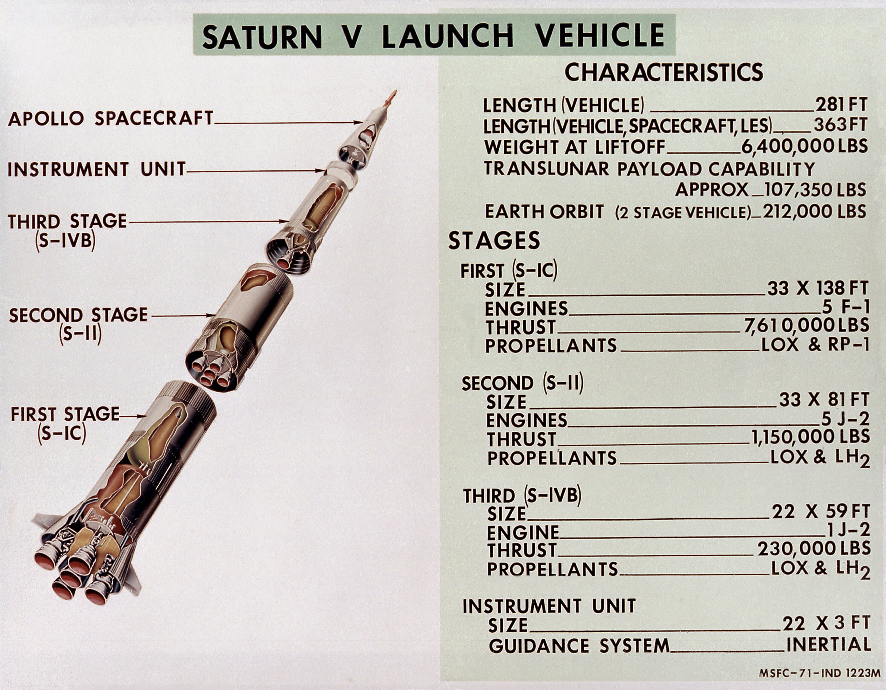the lost art of the saturn v the saturn